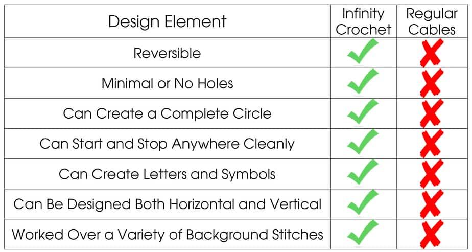 Infinity Crochet Compare